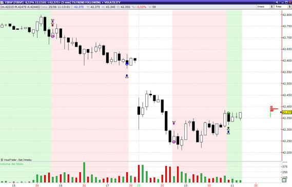 Costruzione di un trading system