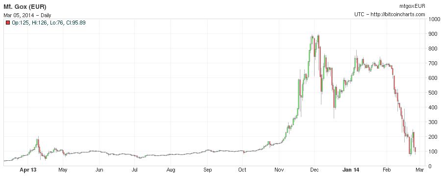 schema prezzo bitcoin)