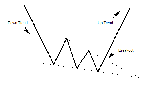 Falling wedge teorico.png