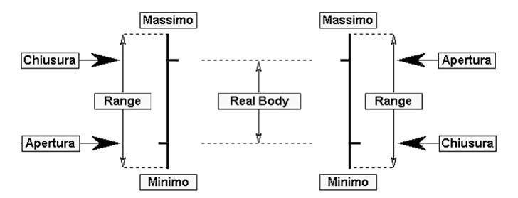 File:Grafico barre modello.jpg
