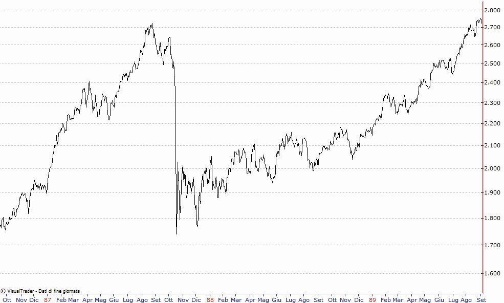 ↑∏↑ Qual è il Miglior Timeframe per fare Trading? | Borsa e Immobili