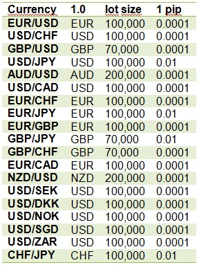 Forex exchange in hsr layout