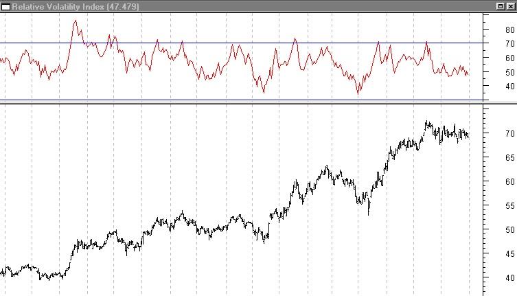 Rvi trading system