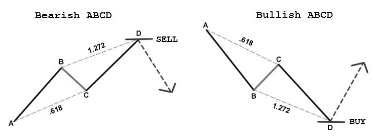 Pattern Armonici Forex - frudgereport363.web.fc2.com
