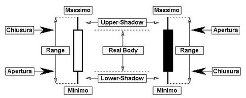 Terminologia candlestick.jpg