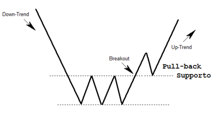 Pullback trading significato