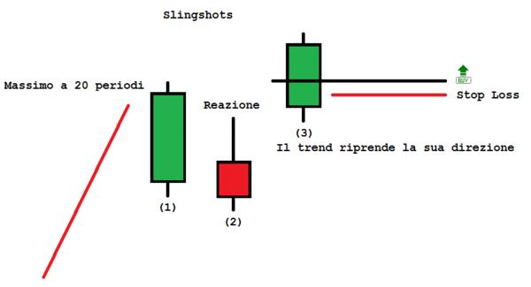 Slingshot forex прогноз forex на 02.03.2012