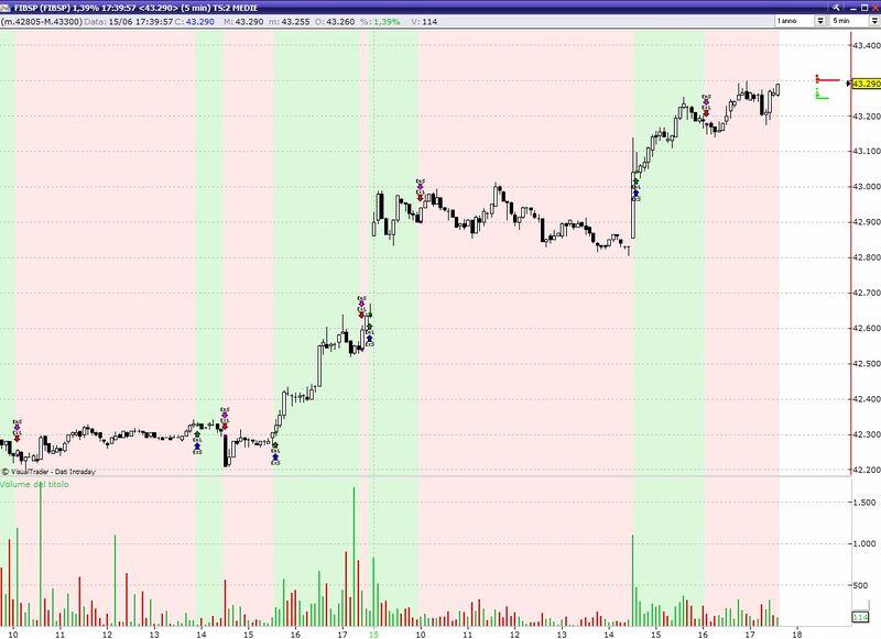 Creare trading system con visual trader