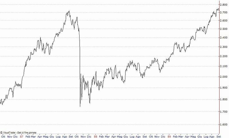 4038ecebfe Andamento dell'indice Dow Jones da ottobre1987 a settembre 1989. Grafico  giornaliero.